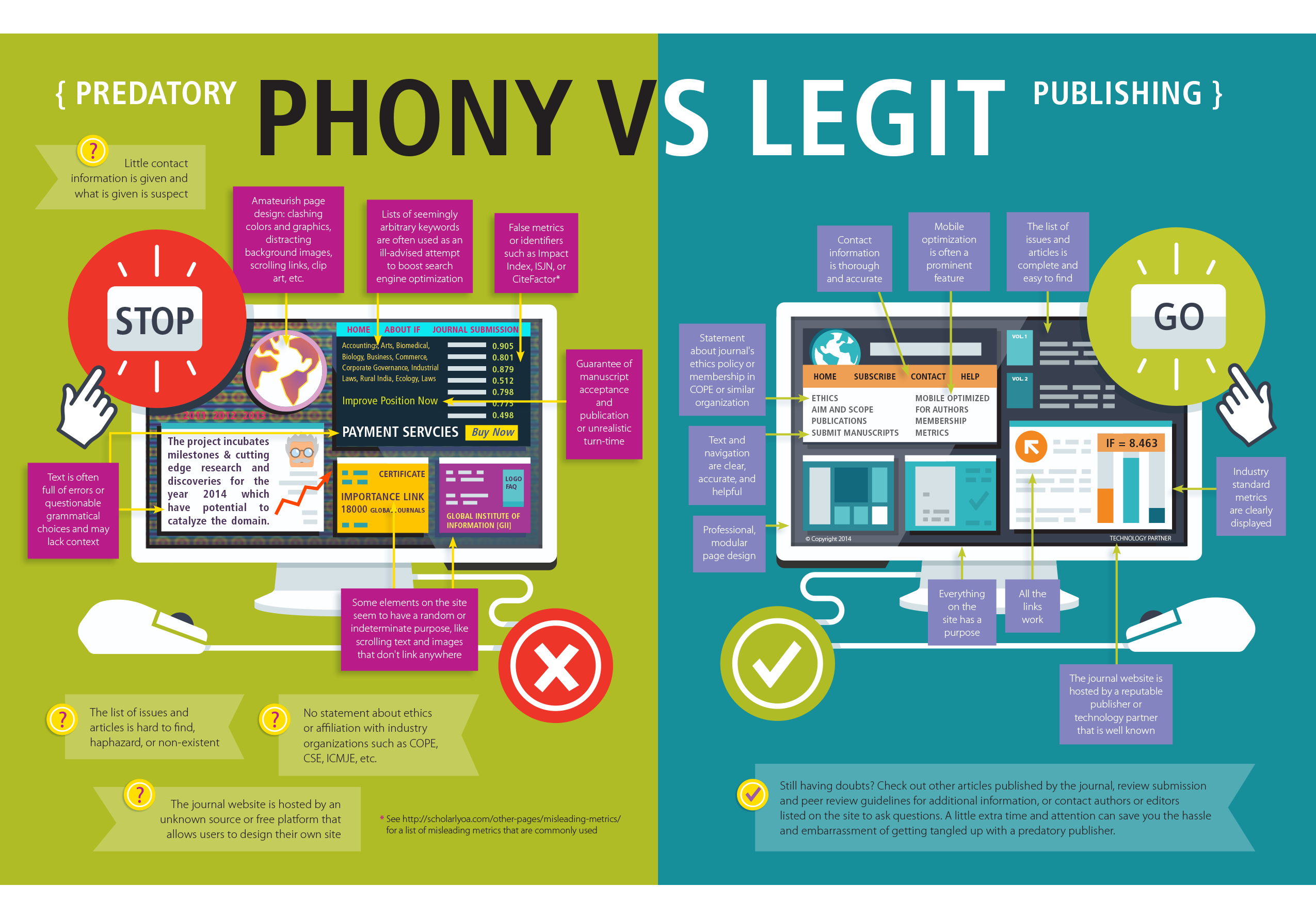Phony vs Legit