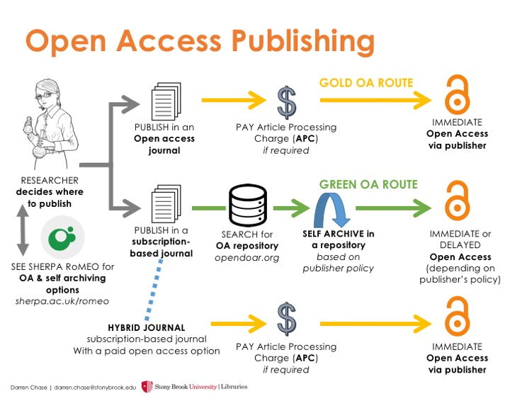 Open access university libraries open access journals can be searchable within a digital publishers collection for example ebsco allows the user to limit searching to open access ccuart Images