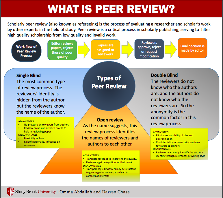 Study No Downside To Eliminating >> Single Blind The Most Common Type Of Review Process The Reviewers